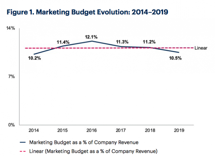 Falling marketing budgets highlight need for loyalty