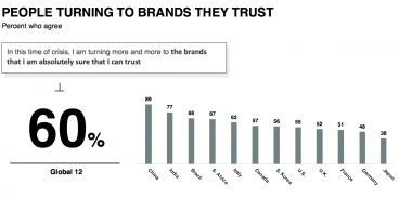 How Covid-19 is changing our brand opinions