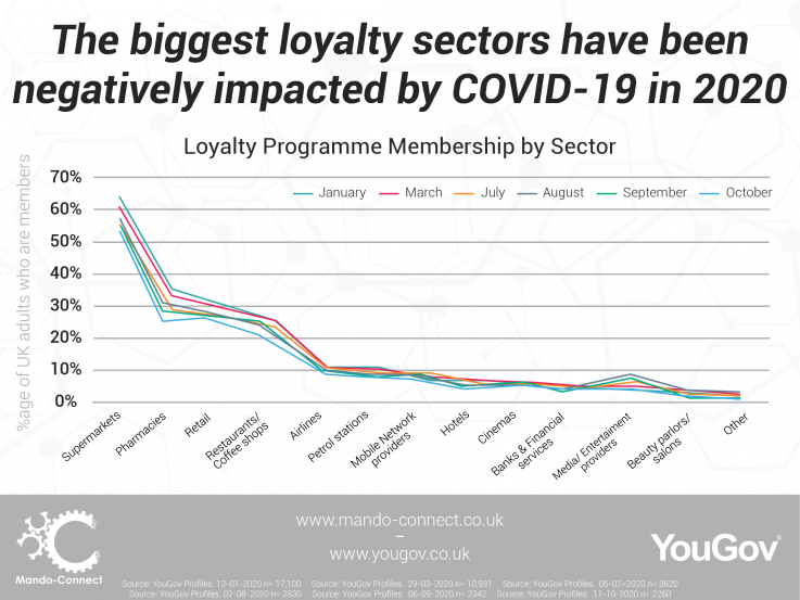 Loyalty memberships continue to decline