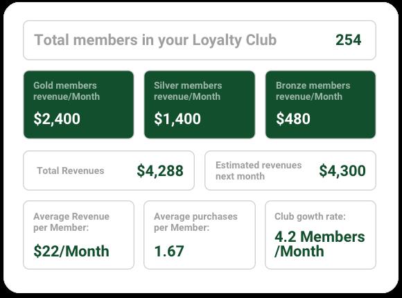 Glue raises US$8m for local loyalty