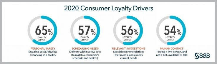 Massive shift in customer behaviour and opinions