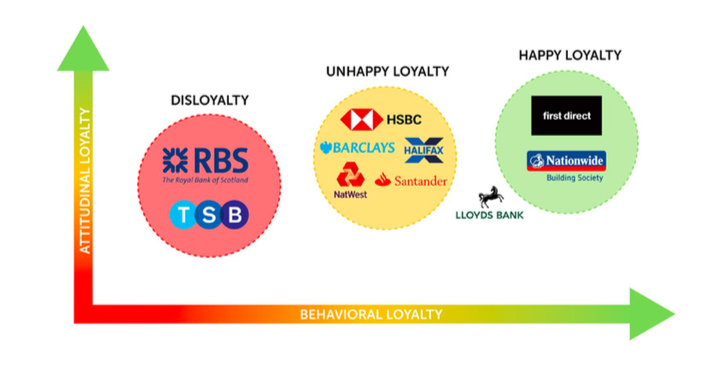 UK bank customers unhappily loyal