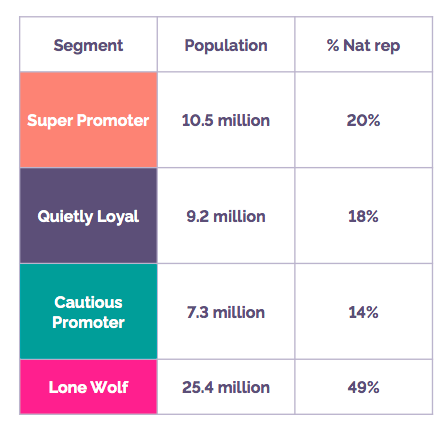 Consumer attitudes to brand loyalty explored