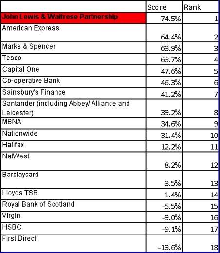 Retailers take top spots in credit card ratings - Loyalty